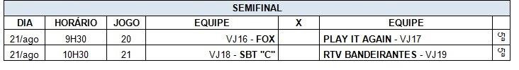 Resultados quartas tabela